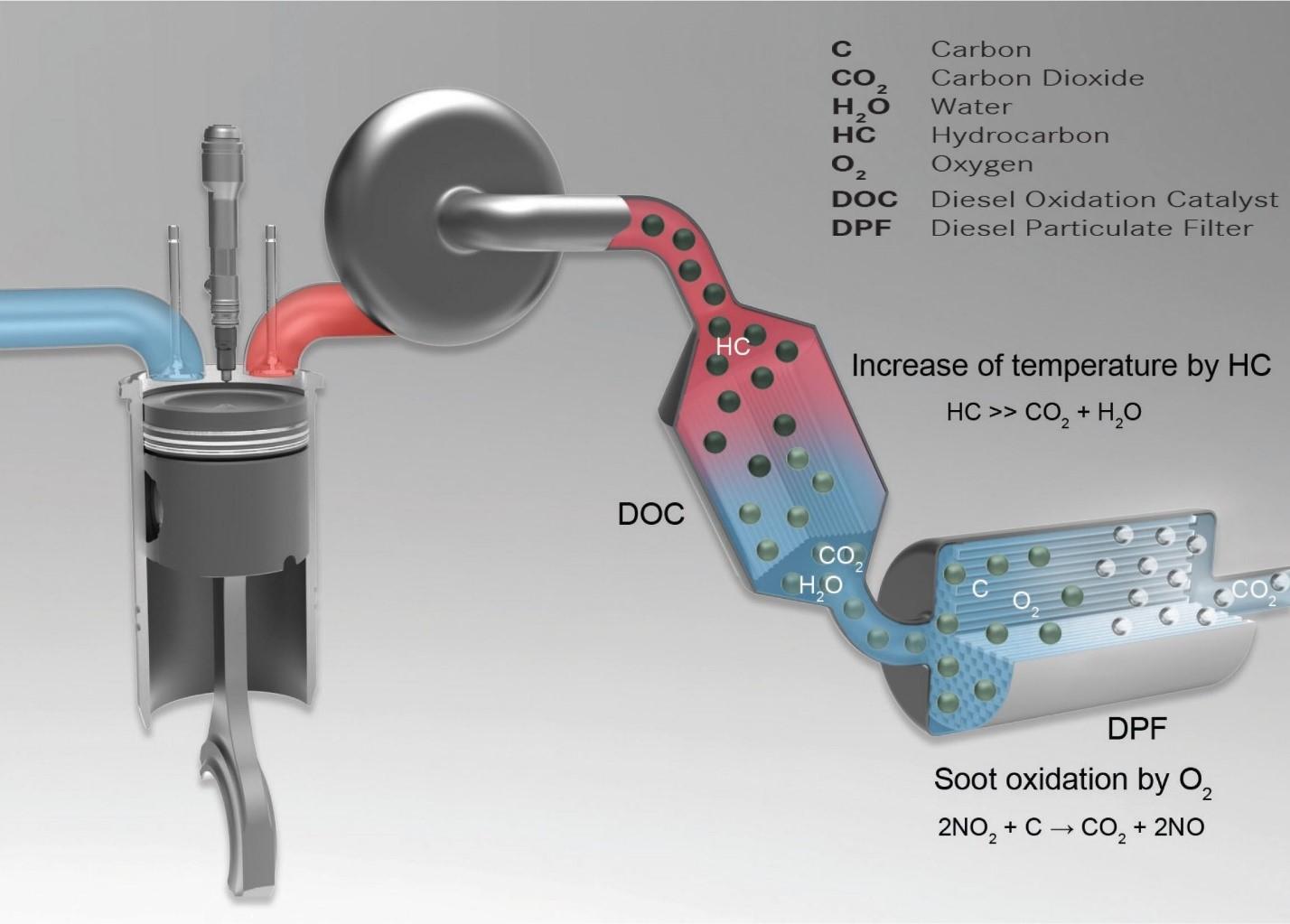 dpf filter clogged Ogs mechanics